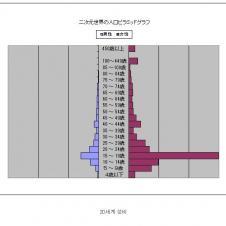 일본의 심각한 성비